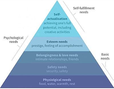 400px-Maslows_Hierarchy_of_Needs