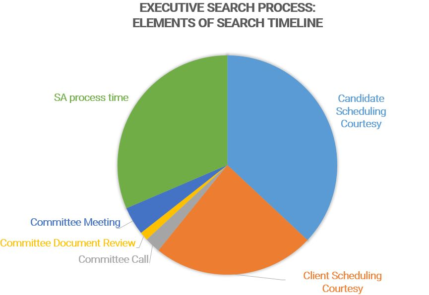 Elements of Executive Search Timeline - 9.15.17.jpg