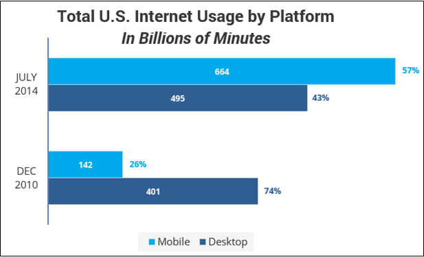 Comscore - Internet Usage By Platform