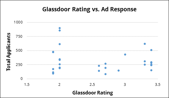 Glassdoor Rating vs. Ad Response
